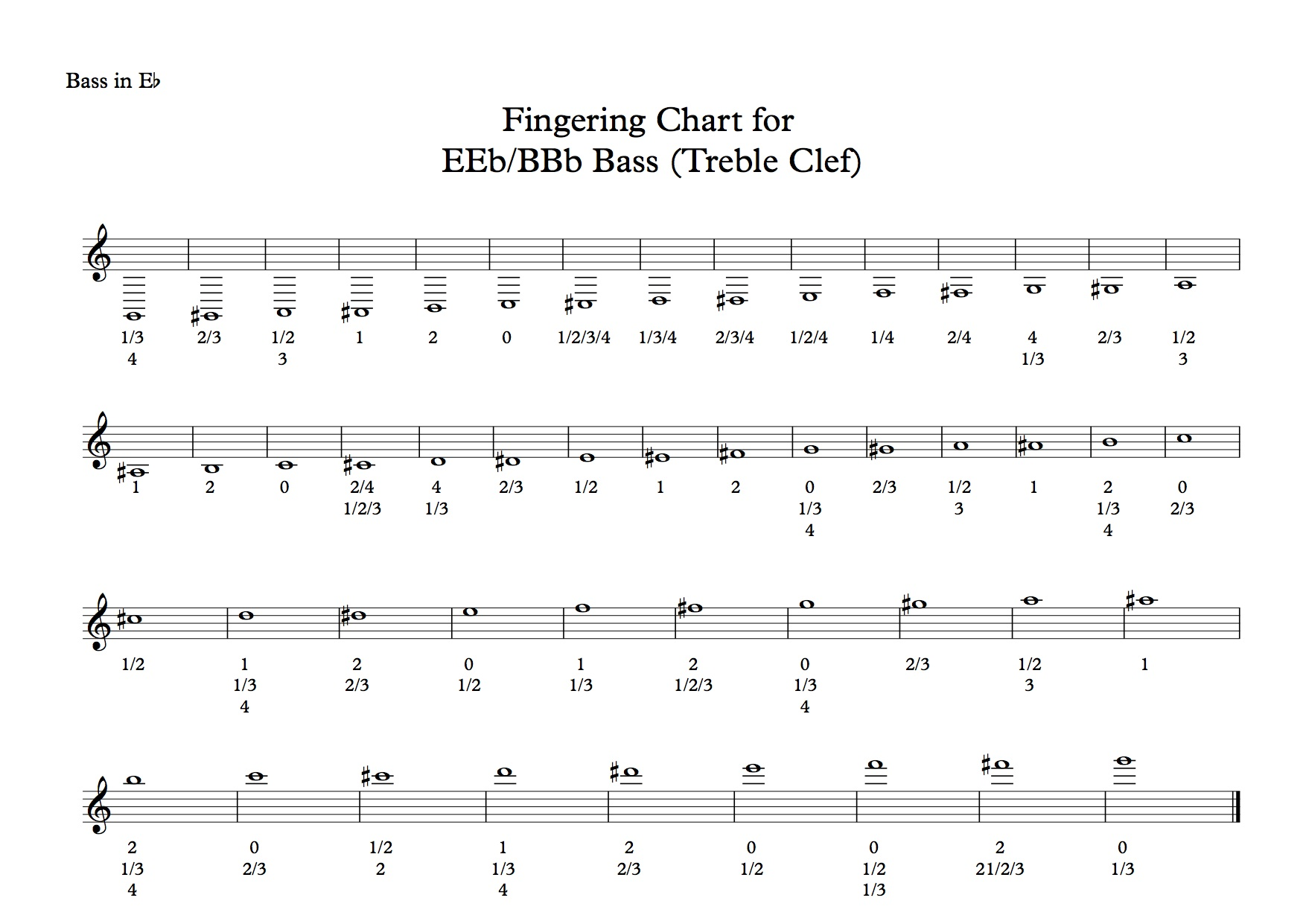 Fingering Chart for Brass Band players What Brass Players Want – Trumpet Fingering Chart